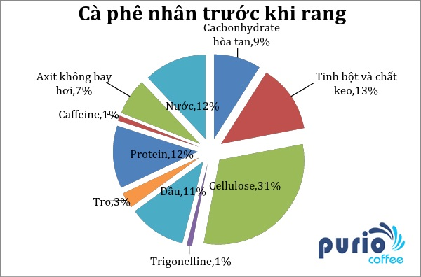 150201-thanh-phan-cafe-truoc-khi-rang-puriocafe